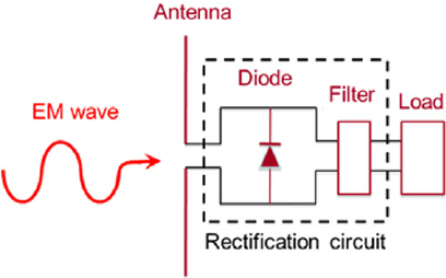 Caricare i device elettronici mediante il wi-fi: si può con la rectenna
